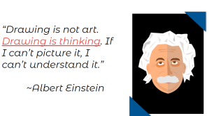 Quote with clipart image of Albert Einstein: Drawing is not art. Drawing is thinking. If I can't picture it, I can't understand it.